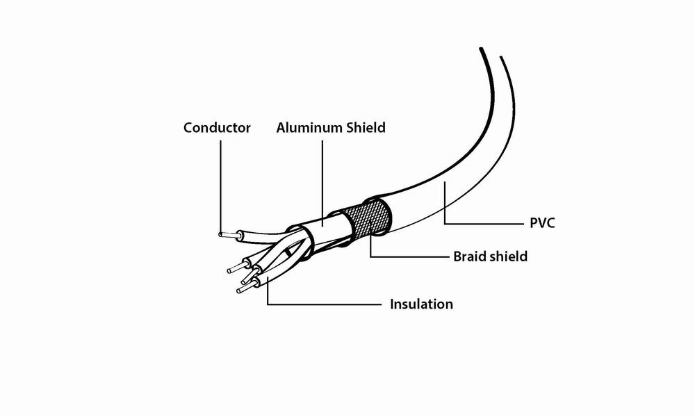 USB 2.0 kabel (AM-CM), 1 meter